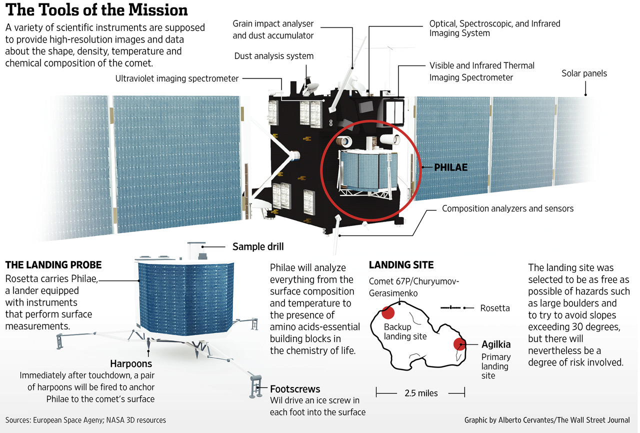 NASA Rosetta mission Nov 12 2014 - get2space